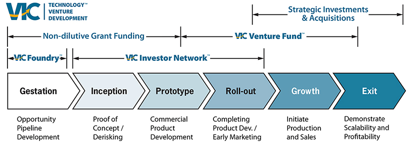 VIC Innovation Ecosystem